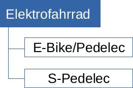 ebike_vs_pedelec